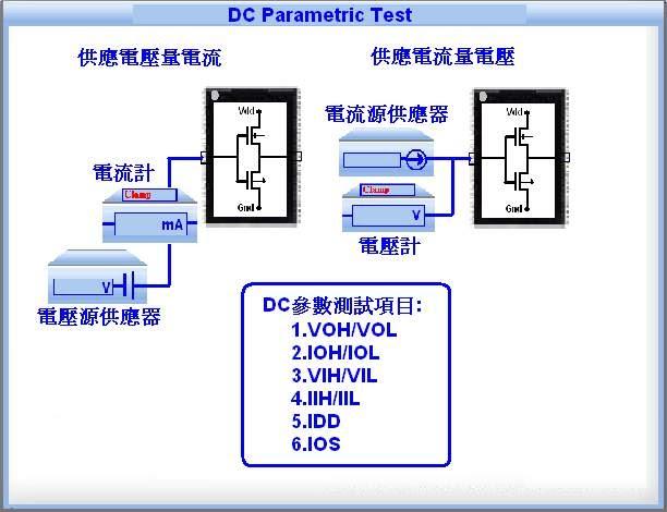 白安鵬--半導體積體電路測試技術部落格: A 半導體積體電路測試概論 第四章 積體電路規格表