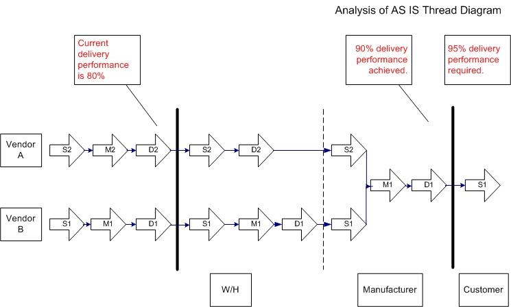 Scor Model The Comprehensive Implementation Guide