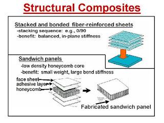 Clasification Of Steel Materi Composites
