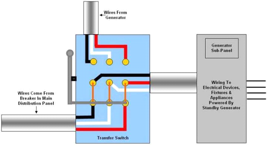 transfer switch wiring diagram of a box auto-transfer switch: installation topology of a transfer ...