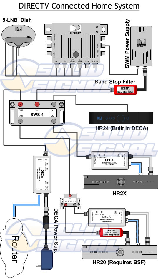 wiring for directv whole house dvr diagram wiring for whole house humidifier dougaoyama: directv whole home and hd dvr hr24-100 #14