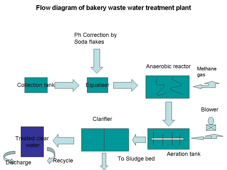 Waste water treatment bakery waster effluent plant also industry flow diagram for rh bakerybazar