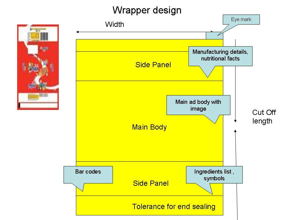 Bakery Industry: Wrapper Format For Bakery Product Packaging