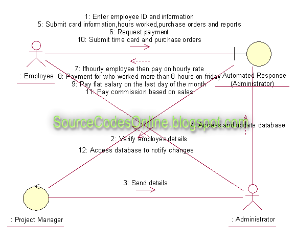 Collaboration diagram for Payroll Processing System | CS1403