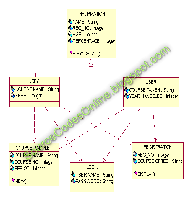 UML diagrams for Course Registration System | CS1403-CASE