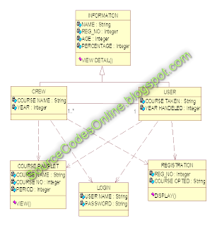 sequence diagram for railway reservation ford ka door wiring uml diagrams course registration system | cs1403-case tools lab - source code solutions