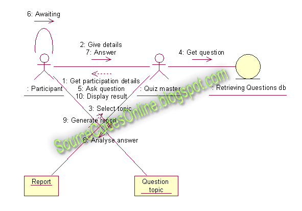 class diagram for flight reservation system wiring a jvc car stereo uml diagrams quiz | cs1403-case tools lab - source code solutions