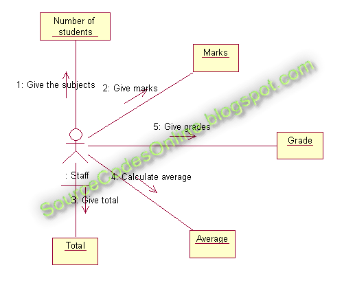 UML diagrams for Student Marks Analysis System | CS1403
