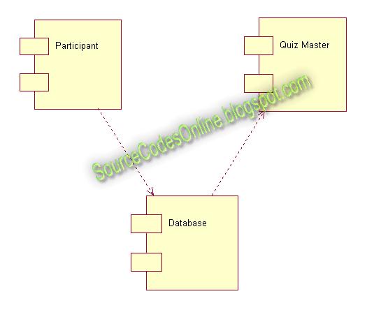 Component diagram for Quiz System | CS1403-CASE Tools Lab ...