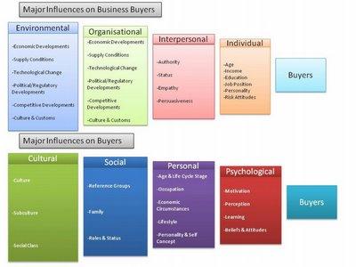 jn sheth model of relationship marketing