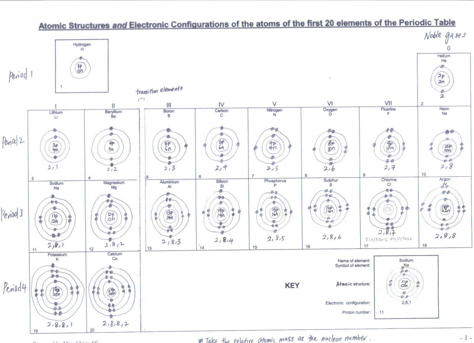worksheet bohr model worksheet answers grass fedjp bohr diagram for sulfur sulfur bohr model diagram [ 1600 x 1159 Pixel ]