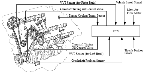 V6 Engine Timing, V6, Free Engine Image For User Manual