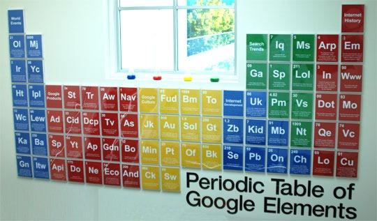 Aprendizaje a distancia la tabla peridica de los elementos de google la tabla peridica de los elementos de google urtaz Images