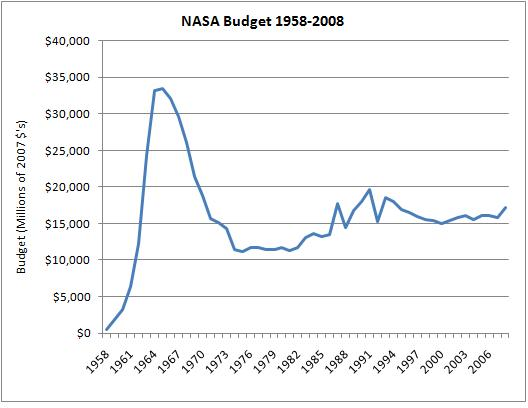 NASA Budget Over the Years - Pics about space