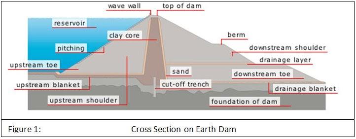 Geotech N Earth Dams And Tailings Dams