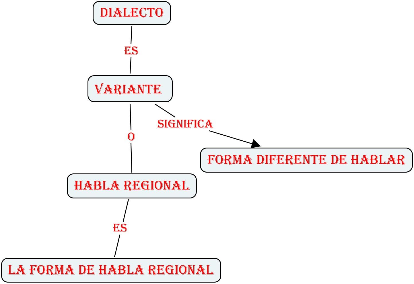 El Espanol Que Hablamos Los Colombianos