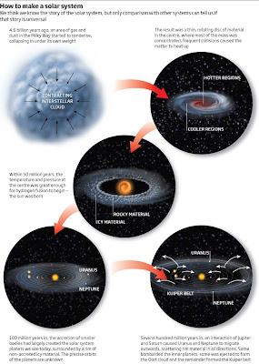 Gráfico 'Cómo crear un sistema solar'