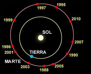 Algunas oposiciones de Marte entre 1986 y 2010