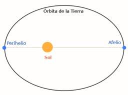 Perihelio-Afelio