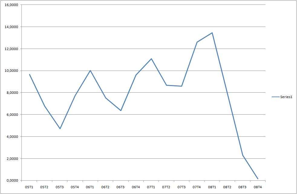 Tasa de Crecimiento del PBI Peru 2005-2008 (Fuente: Actualidad Económica del Perú)