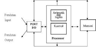 SRUWENG KEBUMEN: Sistem Komputer Pada Hardware