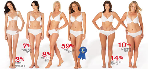 Who is Sexier – size 6 or 16?
