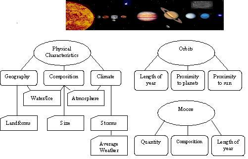 Journey Through Our Solar System Initial Concept Map