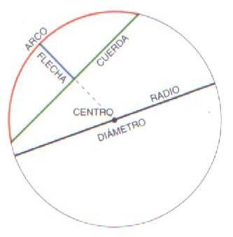 Lineas De La Circunferencias Lineas De La Circunferencia
