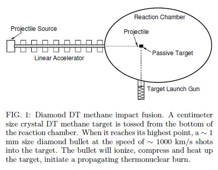 Nuclear fusion research paper