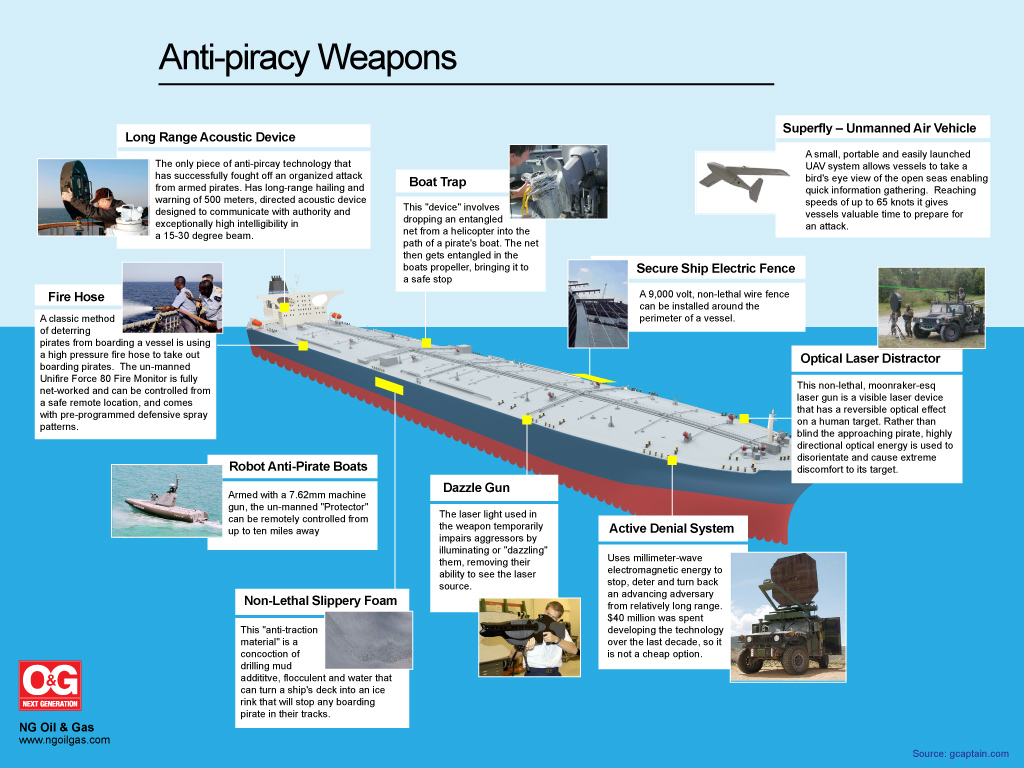 Preventing Oil Tanker Piracy With Anti Piracy Weapons And