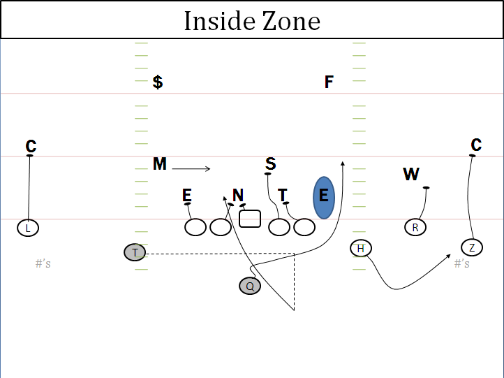 The Inside-Zone & Zone-Read Option Plays Out Of The