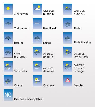 Pogoda - słownictwo 7 - Francuski przy kawie