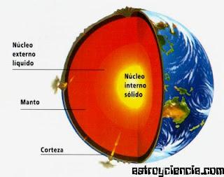 Santiago Zárate 3b Estructura Interna De La Tierra