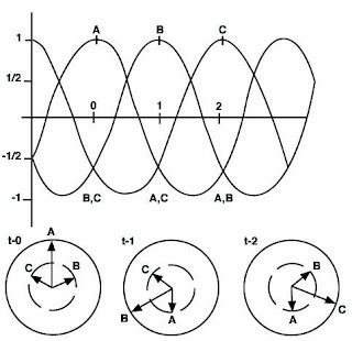 ELECTRICAL TECH LEVEL 3: Three-Phase Motors