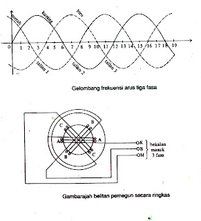 Ac Motor Wiring Diagrams Pdf as well 14259 295 furthermore Split Phase Motors For Medium Duty Applications together with 1WYE 2Winding besides Wiring Diagram Of Star Delta Starter. on 3 phase motor windings