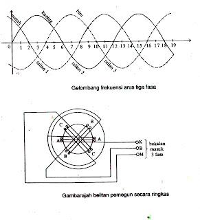 ELECTRICAL TECH LEVEL 3: Sambungan Motor 3 Fasa
