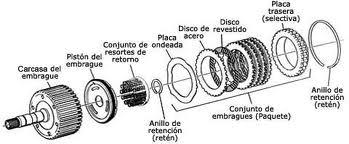 Antonio: Partes de la Transmision Automatica y Estandar