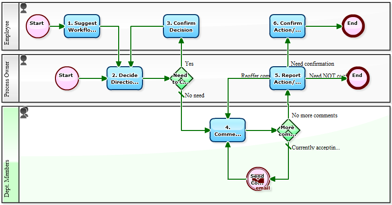 workflow sample when the process owner wants to revise