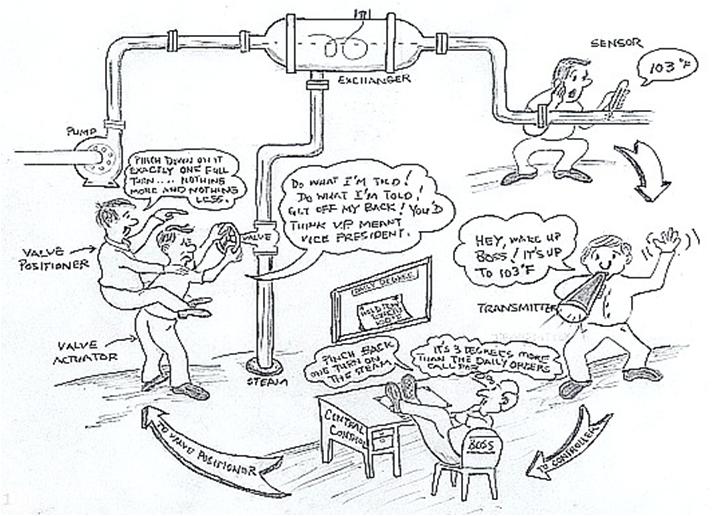 Download free software Bela Liptak Instrument Engineers