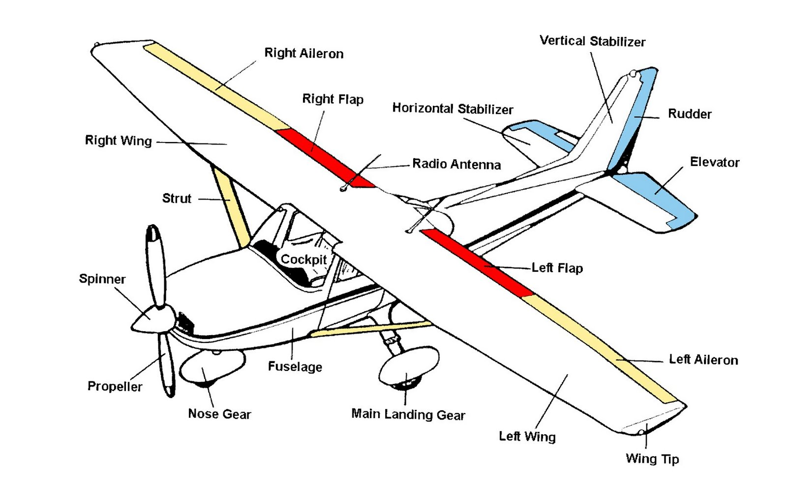 parts of ladder diagram parts of airplane diagram airplane part schematic airplane free engine image for