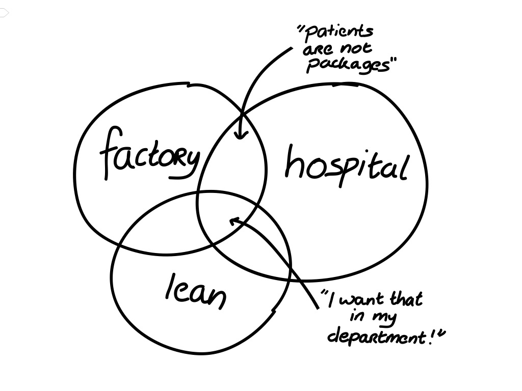 Lean thinking in healthcare