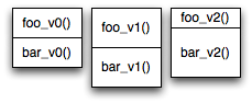 illustration of multiple functions in a section