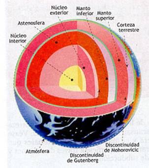 3 Estructura Interna De La Tierra Mundos Distintos En Uno