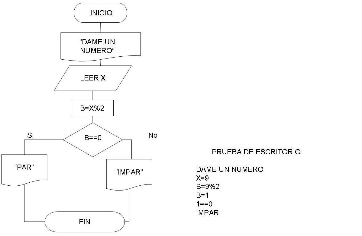 Algoritmos De Programaci U00f3n  Diagramas De Flujo  3