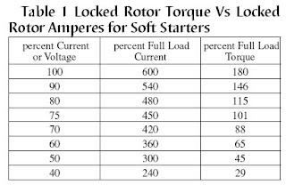 Soft starter aneka listrik this data is valid for soft start and series impedance starting they do not apply to other types of reduced voltage starting such as autotransformer and ccuart Image collections