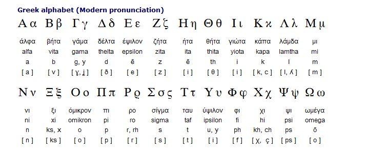 latin to english alphabet - photo #3