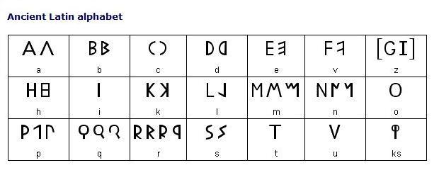 the original alphabet: Latin alphabets to modern Roman alphabets