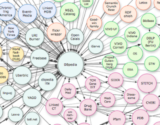 Linked Data diagram