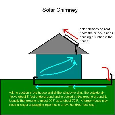 Solar chimney house design