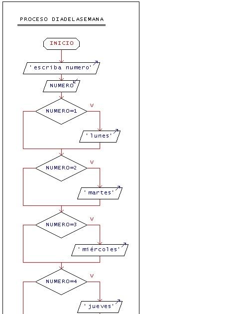 Diagrama De Dias